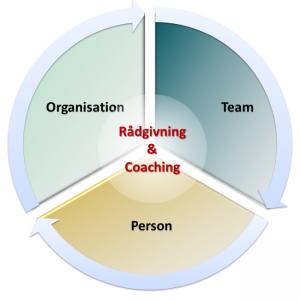 CredoNobis Coaching - Rådgivning og Coaching ydelser - skab virksomhedsbalance og vækst